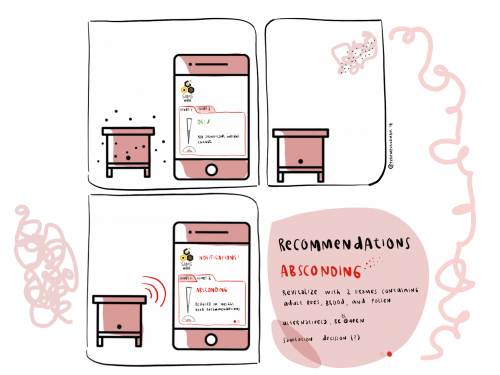 SAMS-system based recommendations for absconding behavior(illustration: Perempuangimbal/LabtekIndie/SAMS project).